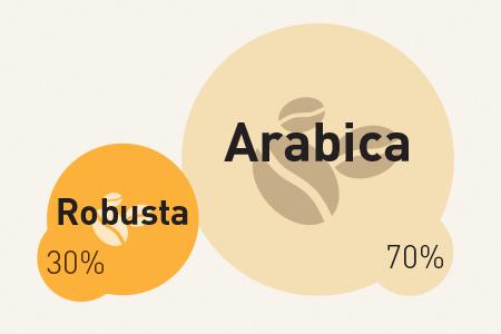 Weltverbrauch von Robusta- und Arabica-Kaffee